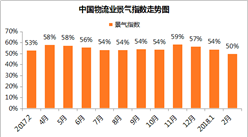 2018年2月中国物流业景气指数为50%(附分析)