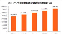 2017年中国社会消费品零售额统计分析:占GDP比重44.28%(附图表)