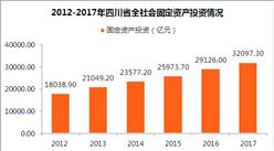 2017年四川省固定资产投资达32097.3亿 同比增长10.2%