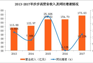 2017年步步高财报分析:步步高实现4年来净利首次正增长