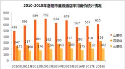 2018年洛陽市星級酒店經營數據預測(附圖表)