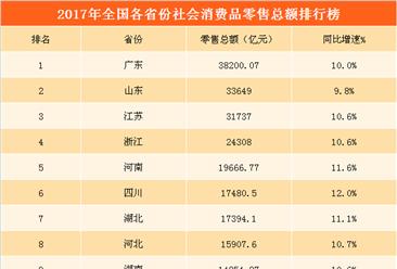 2017年全国各省市零售额排行榜: 广东消费力领跑全国   西藏增速最快 (附榜单)