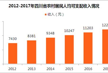 2017年四川省人民生活及社会保障情况分析:人均可支配收入超2万元