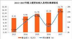煌上煌2017年经营数据分析:实现营收14.78亿 同比增21.36%