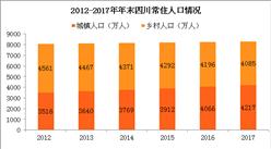 2017年末四川常住人口8302万人 比上年末增加40万人