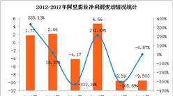 阿里影业2017年营收增长161.73%   净利仍亏损9.5亿元(附图表)