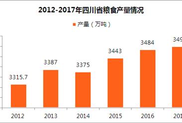 2017年四川省统计公报:GDP总量值36980.2亿 常住人口增加40万(附图表)