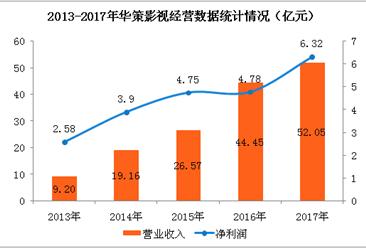 华策影视全网剧爆品频出   2017年净利润大增32.09%(附图表)