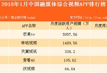 2018年1月中国融媒体综合视频APP排行榜:芒果TV位列榜首(附榜单)