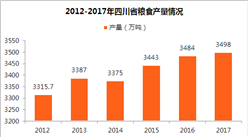 2017年四川省农作物产量情况分析:粮食产量达3498.4万吨(图)