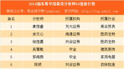 2018福布斯中国最佳分析师50强排行榜:中金上榜人数最多(附榜单)
