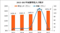 2017年成都常住人口1604.万 户籍人口增量36.43万(附图表)