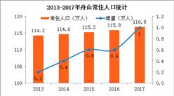 2017年舟山常住人口117万 岱山县人口增量最大(附图表)