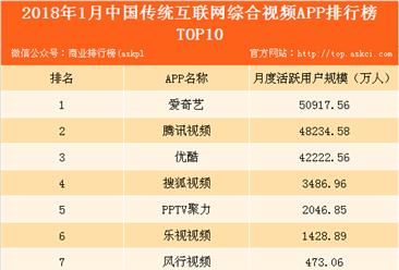 2018年1月中国传统互联网综合视频APP排行榜(附榜单)