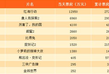 2018年3月3日电影票房排行榜:红海行动第一 唐人街探案2近30亿(附排名)
