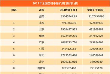 2017年全国各省市镍矿进口量排行榜