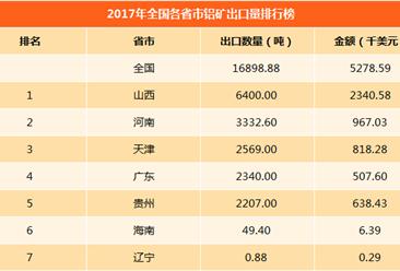 2017年全国各省市铝矿进出口量排行榜