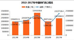 2017年中国锌矿进出口数据分析:云南进口量第一(附图表)