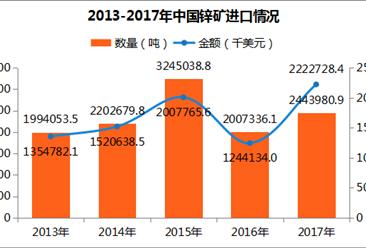 2017年中國鋅礦進出口數據分析:云南進口量第一(附圖表)