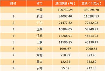 2017年全國鈷礦進口量十大省市排行榜