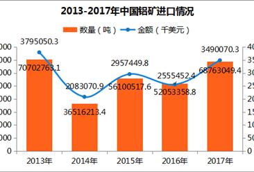 2017年中國鋁礦進出口數據分析:進口量6876.3萬噸(附圖表)