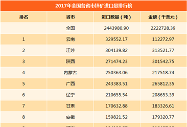 2017年全國各省市鋅礦進出口量排行榜