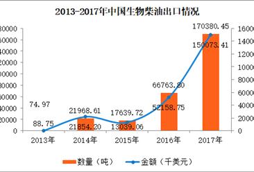 2017年中国生物柴油进出口数据分析:生物柴油出口量同比增长155%(图)