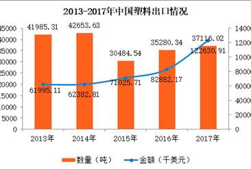 2017年中国塑料进出口数据分析:塑料出口金额同比增长48%(图)