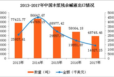 2017年中国木浆残余碱液进出口数据分析:木浆残余碱液进口量同比增长90%(图)