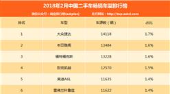 2018年2月二手车电商畅销车型排行榜:大众捷达第一(附排名)