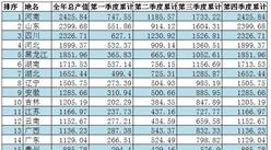 2017年全国各省畜牧业总产值排行榜:河南省位列榜首(附榜单)