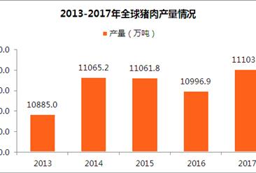 2017年全球猪肉行业规模分析:猪肉产量达11103.4万吨(附图表)