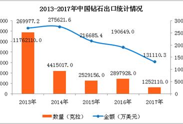 2017年中国钻石进出口数据分析:全年出口量下降56.79%(附图表)