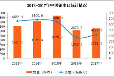 2017年中国铂进出口数据分析:全年出口额增长13.75%(附图表)