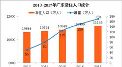 2017年广东人口变化状况分析:人口城镇化率稳步提高(附图表)