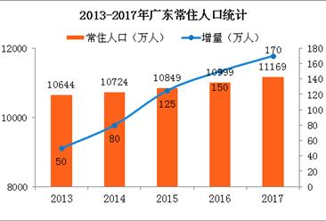 2017年廣東人口變化狀況分析:人口城鎮化率穩步提高(附圖表)
