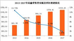 阿里入股赋能 高鑫零售利润增14.9%
