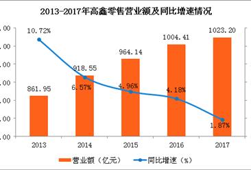 阿里入股賦能 高鑫零售利潤增14.9%