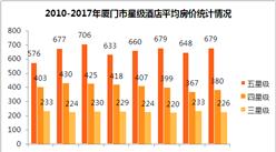 2017年廈門市星級酒店經營數據統計(附圖表)