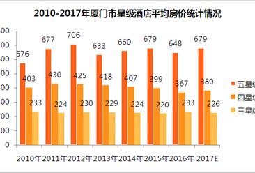 2017年厦门市星级酒店经营数据统计(附图表)