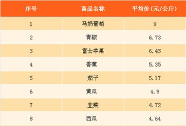2018年3月最新農產品價格及周成交量排名分析(2月26日-3月4日)