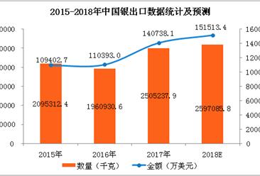 2017年中国银进出口数据分析及2018年预测(附图表)