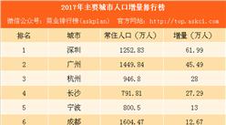 2017年主要城市人口增量排行榜:深圳广州超百万 京津沪负增长(附榜单)