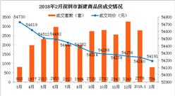 2月深圳新房成交下降超七成 南山房价每平方米却重回10万级别(图)