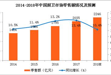 2017年厨卫市场零售数据分析及2018年预测(图)