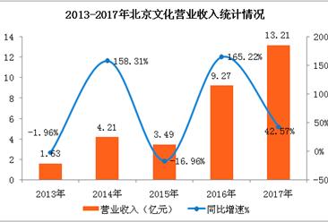 北京文化2017年经营数据分析:全年营收增长42.57% 《战狼2》功不可没(图表)
