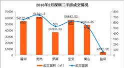 2018年2月深圳各區二手房成交排名分析:福田區排名第二