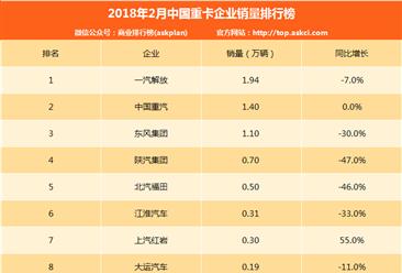 2018年2月中國重卡企業銷量排行榜(TOP10)
