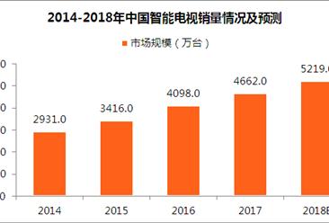 2018年中国智能电视市场规模预测:智能电视销量将突破五千万台(图)