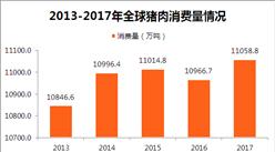 2017年度全球豬肉消費情況分析:全年豬肉消費量達11058.8萬噸